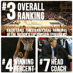Basketball Times ranked Gonzaga No. 3 in an analytical compilation of the top men's college basketball programs in the country. Go Zags!