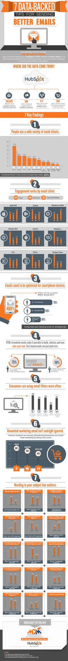 [INFOGRAPHIC] Send Better E-mails Using These 7 Data-Backed Tips: Clients; Format; Subject Line; more...