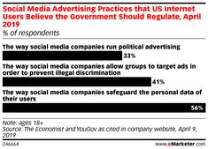 Podcast: New Bill Would Rid Social Media of Political Bias - eMarketer Trends, Forecasts & Statistics Finance Quotes, Finance Logo, Finance Books, Finance Tips, Social Marketing, Digital Marketing, Political Advertising, Social Media Company, Business Quotes