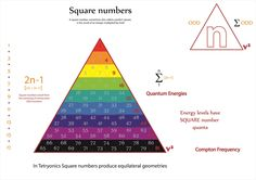 Tetryonics 82.09 - The equialteral geometry of SQUARE Numbers