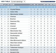 1000 images about english premier league on pinterest for English league 3 table