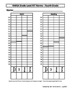 This product is a printable resource to be used with the NWEA MAP assessment. It can be used for individual student data folders, parent conferences, classroom record keeping, etc. This document has the Fourth grade math, reading, language usage, general science, and concept science RIT norm scores for the year already listed for you as well as charted on the graph.