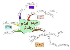 A mind map showing some basic rules of mind maps.