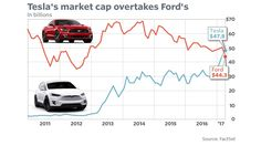 Tesla surpasses Ford to become No. 2 U.S. car maker by market value #moneystreetjournal www.moneystreetjournal.com  http://www.marketwatch.com/story/tesla-surpasses-ford-to-become-no-2-us-car-maker-2017-04-03?utm_campaign=crowdfire&utm_content=crowdfire&utm_medium=social&utm_source=pinterest