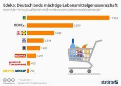 Die größten Lebensmitteleinzelhändler in Deutschland