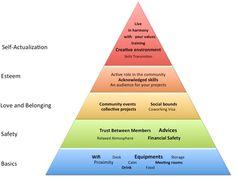 Bedürfnisse von coworkern als Pyramide