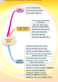Epica 1° Ist. Superiore | AiutoDislessia.net Italian Grammar, Good Life Quotes, Ancient History, Literature, Education, Studying, School, Mind Maps, Culture
