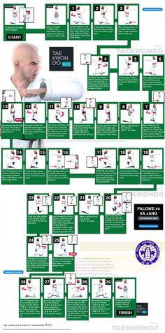 Diagramme poomse taekwondo pinterest diagramme arts for Arts martiaux pdf
