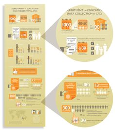 FVD Infographic panel describing the growth of 'Communities for Children' family centres in recent years.