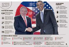 Un año de deshielo entre Estados Unidos y Cuba y aún no se siente