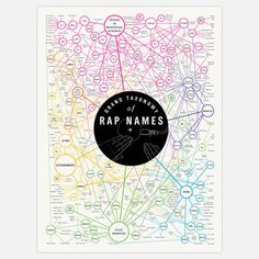 Taxonomy of Rap Names 18x24 now featured on Fab.