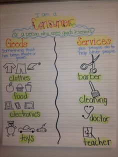 Goods and services anchor chart Consumer anchor chart Goods vs services 2nd grade social studies