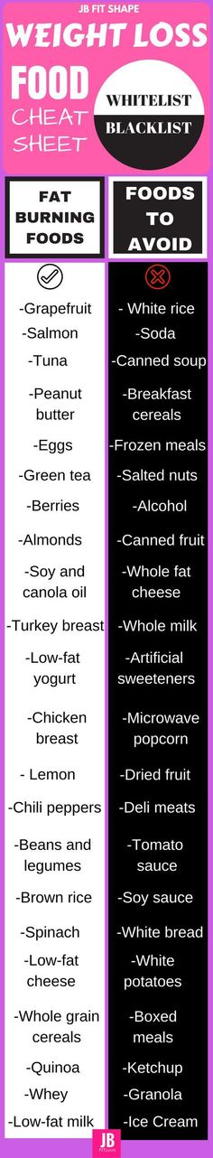 Weight loss food cheat sheet. Help yourself with fat burning foods.