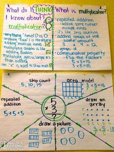 Charts math anchor charts, multiplication anchor charts, teaching m Multiplication Anchor Charts, Math Charts, Teaching Multiplication, Math Anchor Charts, Teaching Math, Math Literacy, Fractions, Travel Couple Quotes, Third Grade Math