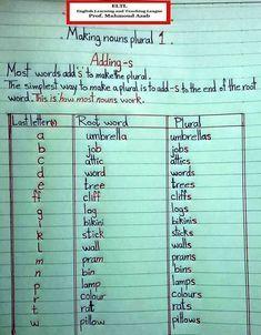 Plural - learning GO English Grammar Notes, English Phonics, Teaching English Grammar, English Grammar Worksheets, English Vocabulary Words, Grammar Lessons, English Language Learning, Learn English Words, English Writing