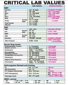 Critical Lab Values Cheat Sheet - Medical eStudy Nursing Labs, Nursing School Tips, Nursing Notes, Nursing Schools, Nursing Programs, Lpn Schools, Nursing Lab Values, Medical School, Lpn Nursing