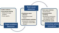Figure 14 The overview of Root Cause Analysis Methods (Lehtinen, 5 Whys, Focus Group, Cause And Effect, Positivity, Optimism