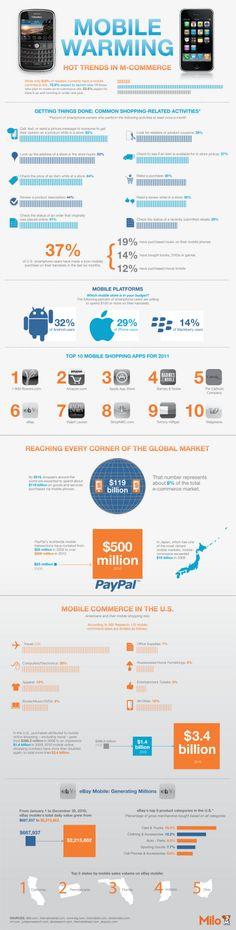 mobizen's talk :: [Infographic]M-Commerce