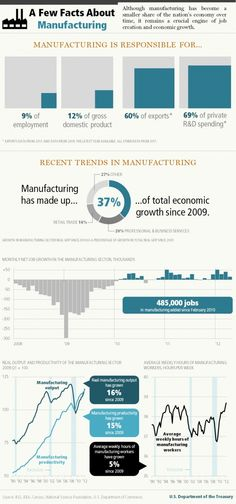 A Few Facts about Manufacturing #infographic