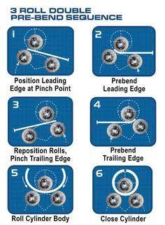 「flat sheet roller」の画像検索結果