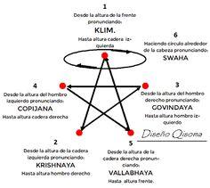 Qisoma: Mudras y Cierres de Proteccion Personal