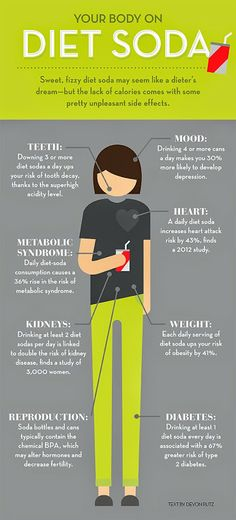 Your body on diet soda - Infographic