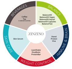 Tuotteiden filosofia - www.zinzino.com - Zinzino Healthy Brain, Skin Serum, Weight Control, Natural Supplements, How To Protect Yourself, Philosophy, Healthy Lifestyle, Nutrition, Learning