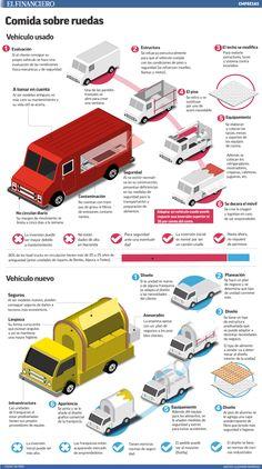 ¿Sabes cuánto cuesta 'armar' un food truck?  23/02/2015