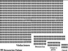 Realidad de la violencia de género. Mercedes Sánchez Vico. Habitación Igualdad de género en el aula.