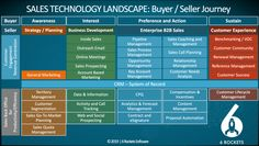 10 Segments in the Sales Technology Landscape (or Sales Tool Capability Plan) – Donal Daly Sales Prospecting, Sales Coaching, Journey Mapping, Sales Process, Harvard Business Review, Customer Engagement, Global Business, Community Manager, Prioritize