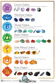Working With The Chakra System Custom Healing Crystal Bracelets