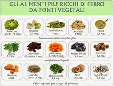 Tabella alimenti vegetali ricchi di ferro