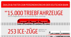 Wie viele Menschen reisen täglich mit der Bahn und wie viele Züge hat die Deutsche Bahn? Antworten liefert diese Infografik.