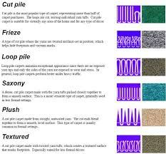 Its Pile Type Types Of Carpet Rugs Flooring