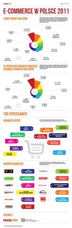 E-Commerce w Polsce 2011 - infografika