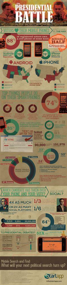 Obama vs Romney Mobile [Infographic]
