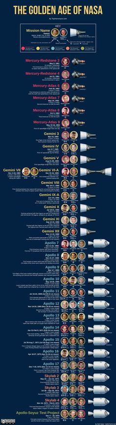 La Edad de Oro de la NASA