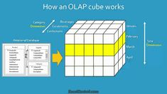 Excel Tutorial: What is Business Intelligence and an OLAP Cube? | ExcelC...