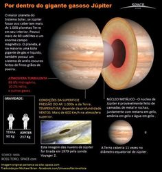 What is Jupiter Made Of? Jupiter is the largest planet in Earth's solar system and has 63 moons encircling it. The planet is a giant ball of gas and liquid. Cosmos, Earth Science, Science And Nature, Life Science, What Is Jupiter, Jupiter Planeta, Planets And Moons, Gas Giant, Space And Astronomy