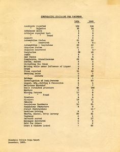A comparative statement of crime statistics for the months of December, 1924 and December, 1925, for the Glendale Police Department. Glendale Central Public Library. San Fernando Valley History Digital Library.