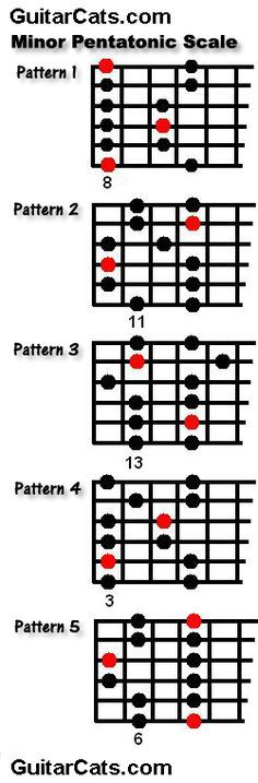 5 patterns of the Minor Pentatonic Scale