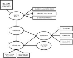 Emotion Coaching and the Socialization of Emotional