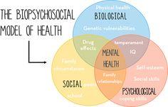 biopsychosocial model of depression pdf