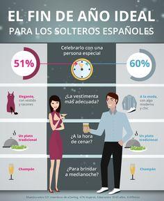 El Fin de Año ideal para los solteros españoles