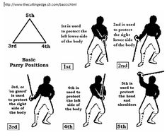 """Lightsaber Fighting Forms 