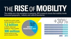 Rozwój rynku mobilnego na świecie według IDC. Sprawdż i zarejestruj się na ostatnie darmowe miejsca: http://3platforma.pl/?utm_source=3rd-Pint-MobiIinfogr&utm_medium=3rd-Pint-MobiIinfogr&utm_term=3rd-Pint-MobiIinfogr&utm_content=3rd-Pint-MobiIinfogr&utm_campaign=3rd-Pint-MobiIinfogr