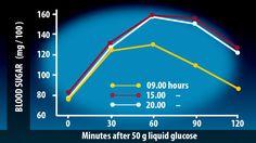 hladiny cukru v krvi