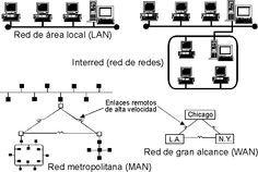 Topologia de red.! La topología de red se define como una familia de comunicación usada por los computadores que conforman una red para intercambiar datos.