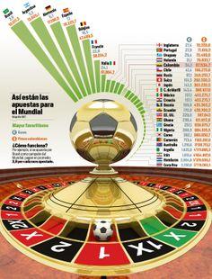 #Infografía Así están las apuestas para el Mundial