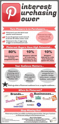 Pinterest Purchasing Power #infographic. Inspired? More Pinterest info at http://getonthemap.us/pinterest/blog #573tips